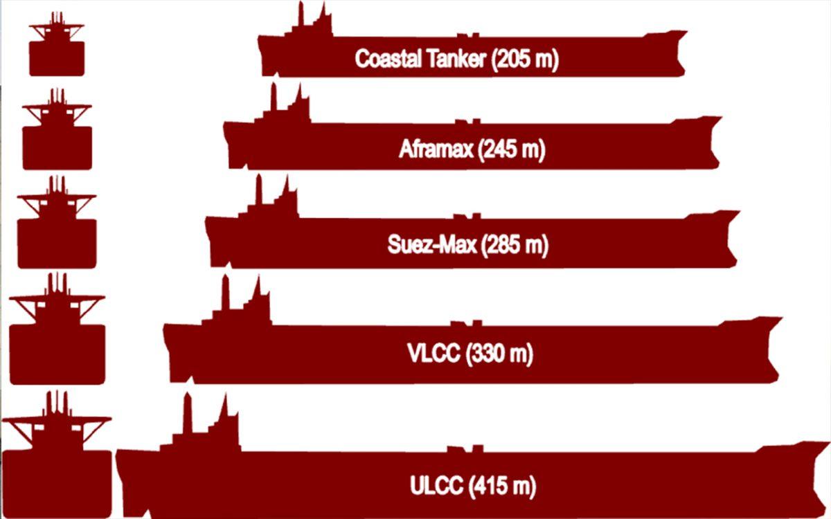 دسته بندی کشتی ها بر اساس نوع محموله